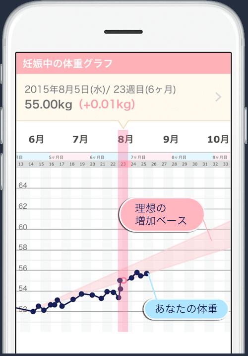 妊娠5ヶ月 体重